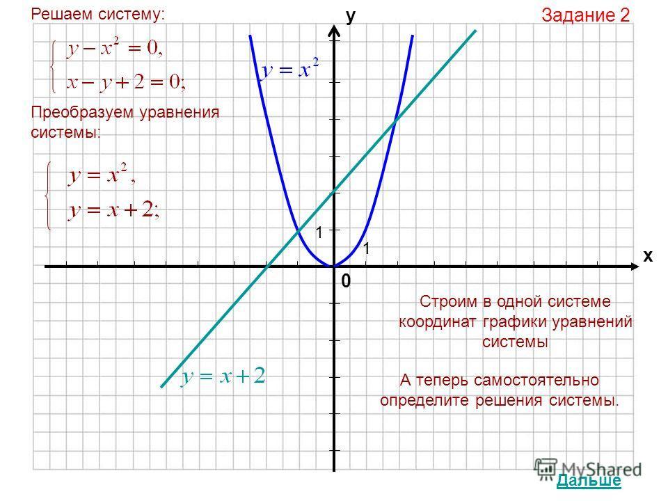 0 х у 1 1 Задание 2 Решаем систему: Преобразуем уравнения системы: Строим в одной системе координат графики уравнений системы А теперь самостоятельно определите решения системы. Дальше