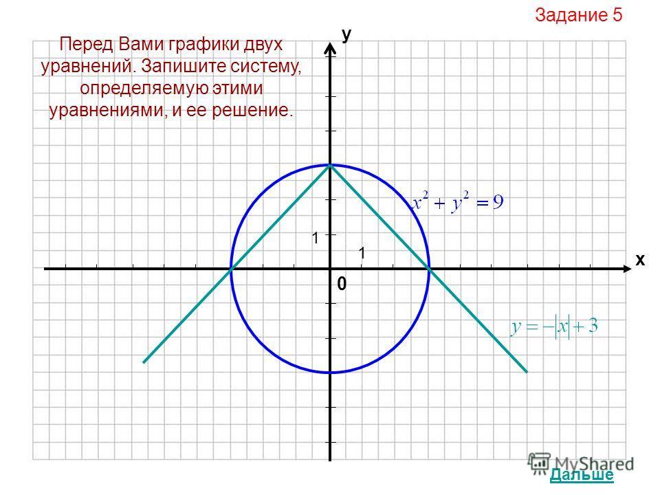 0 х у 1 1 Задание 5 Дальше Перед Вами графики двух уравнений. Запишите систему, определяемую этими уравнениями, и ее решение.