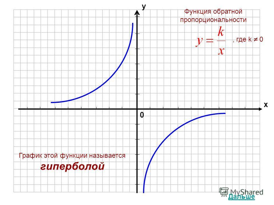 0 х у График этой функции называется гиперболой Функция обратной пропорциональности, где k 0 Дальше