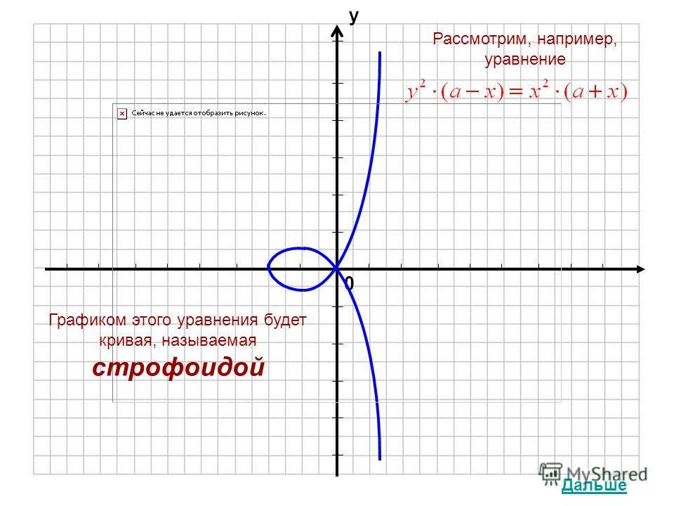 0 у Графиком этого уравнения будет кривая, называемая строфоидой Рассмотрим, например, уравнение Дальше