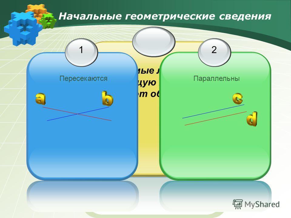 Две прямые либо имеют одну общую точку, либо не имеют общих точек Начальные геометрические сведения 2 Параллельны 1 Пересекаются
