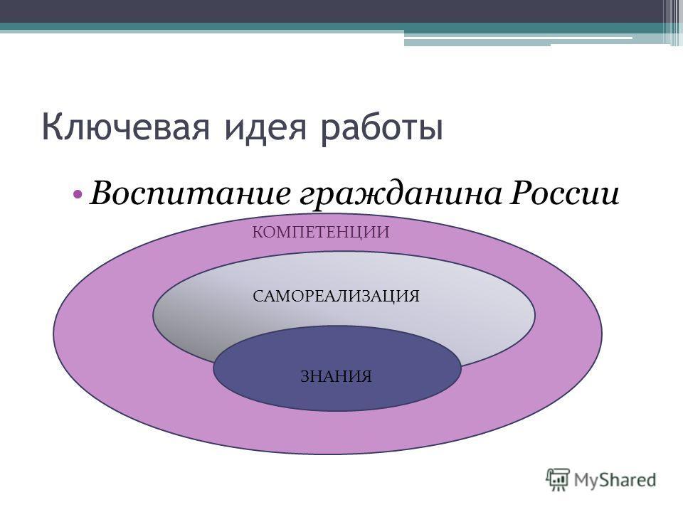 Ключевая идея работы Воспитание гражданина России ЗНАНИЯ САМОРЕАЛИЗАЦИЯ КОМПЕТЕНЦИИ
