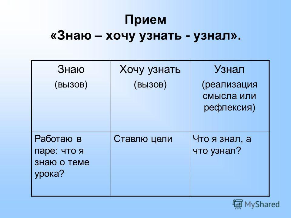 Прием «Знаю – хочу узнать - узнал». Знаю (вызов) Хочу узнать (вызов) Узнал (реализация смысла или рефлексия) Работаю в паре: что я знаю о теме урока? Ставлю целиЧто я знал, а что узнал?