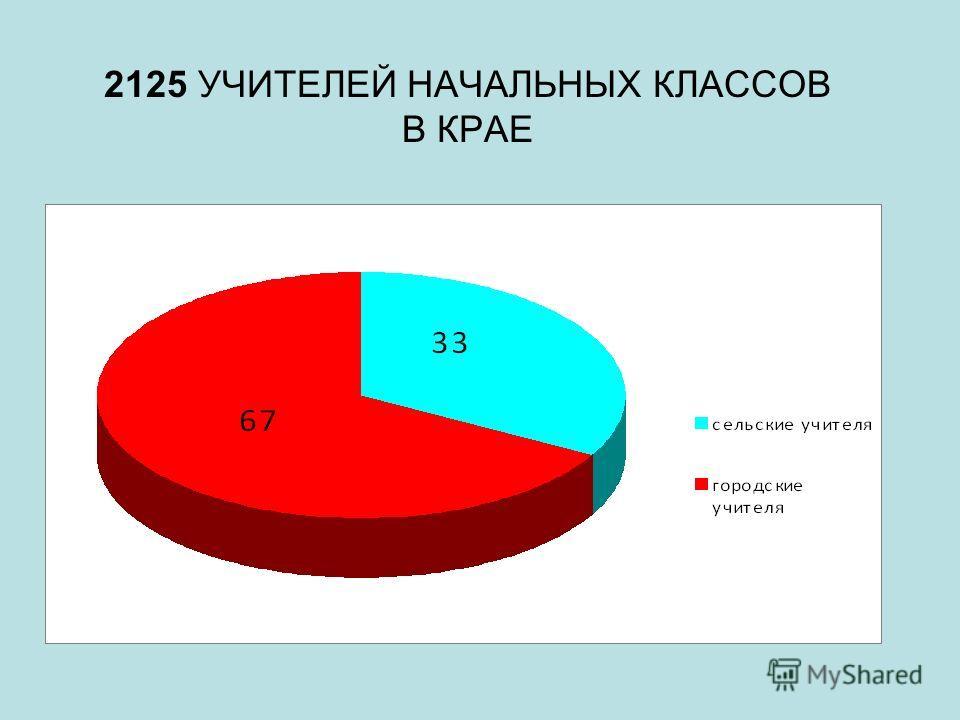 2125 УЧИТЕЛЕЙ НАЧАЛЬНЫХ КЛАССОВ В КРАЕ
