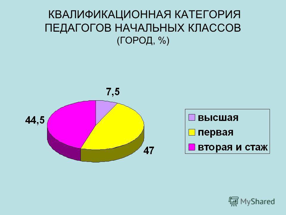 КВАЛИФИКАЦИОННАЯ КАТЕГОРИЯ ПЕДАГОГОВ НАЧАЛЬНЫХ КЛАССОВ (ГОРОД, %)