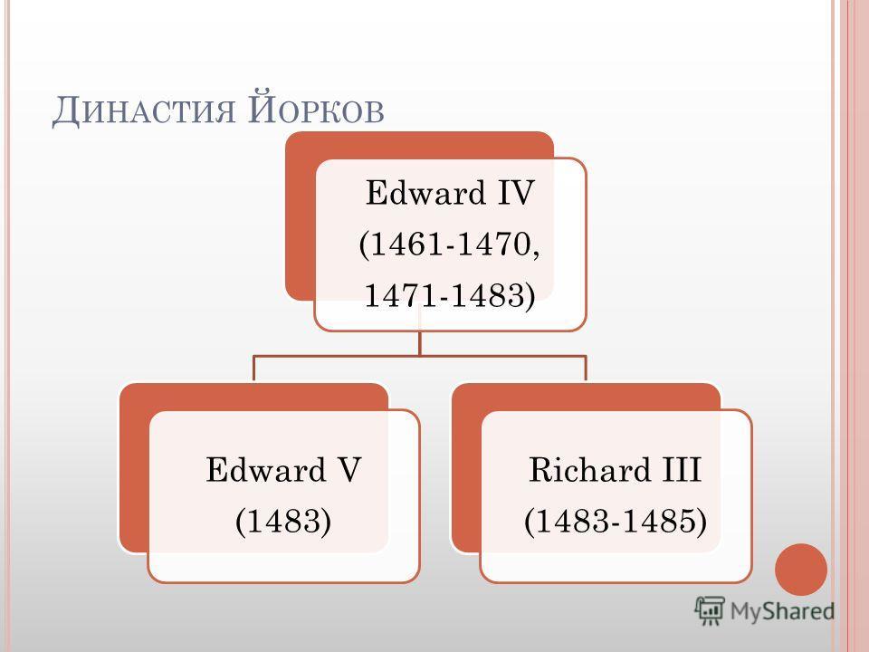 Д ИНАСТИЯ Й ОРКОВ Edward IV (1461-1470, 1471-1483) Edward V (1483) Richard III (1483-1485)