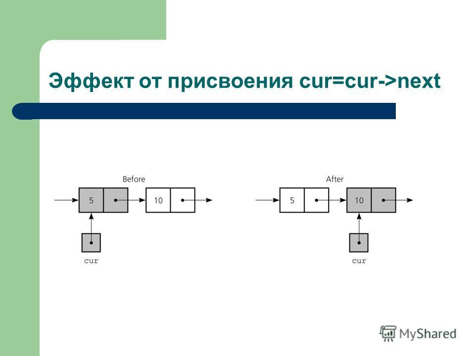Эффект от присвоения cur=cur->next