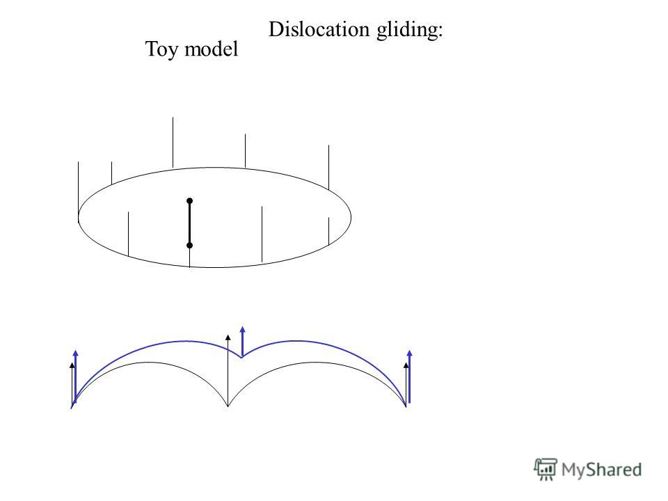 Toy model Dislocation gliding: