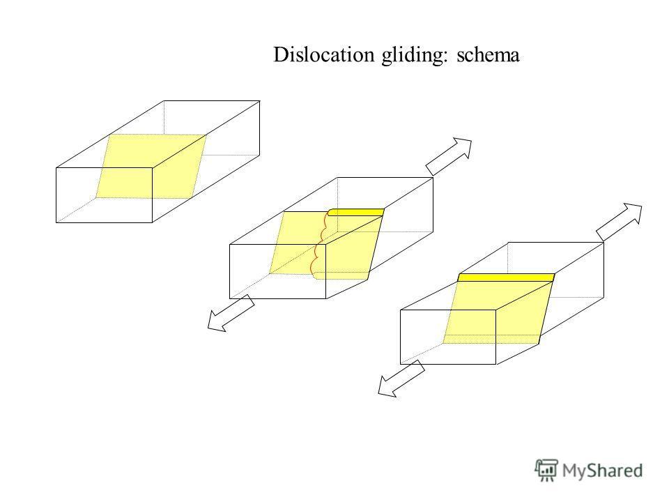 Dislocation gliding: schema