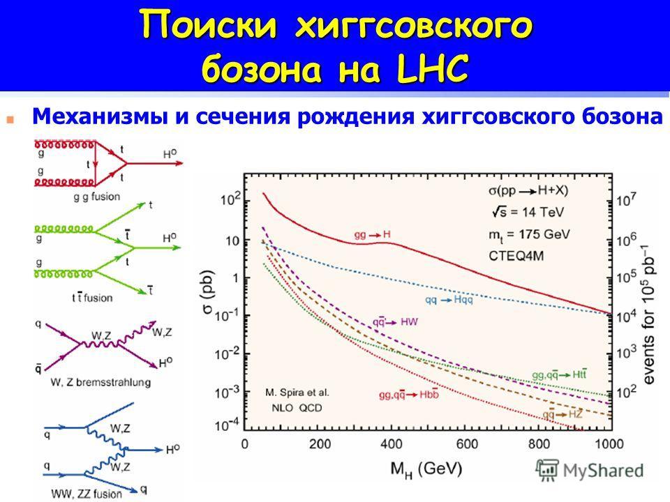 Поиски хиггсовского бозона на LHC Механизмы и сечения рождения хиггсовского бозона