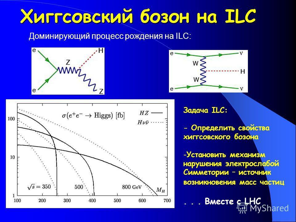 Доминирующий процесс рождения на ILC: Задача ILC: - Определить свойства хиггсовского бозона -Установить механизм нарушения электрослабой Симметории – источник возникновения масс частиц... Вместе с LHC Хиггсовский бозон на ILC