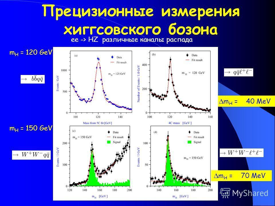 m H = 40 MeV Прецизионные измерения хиггсовского бозона m H = 120 GeV ee -> HZ различные каналы распада m H = 150 GeV m H = 70 MeV