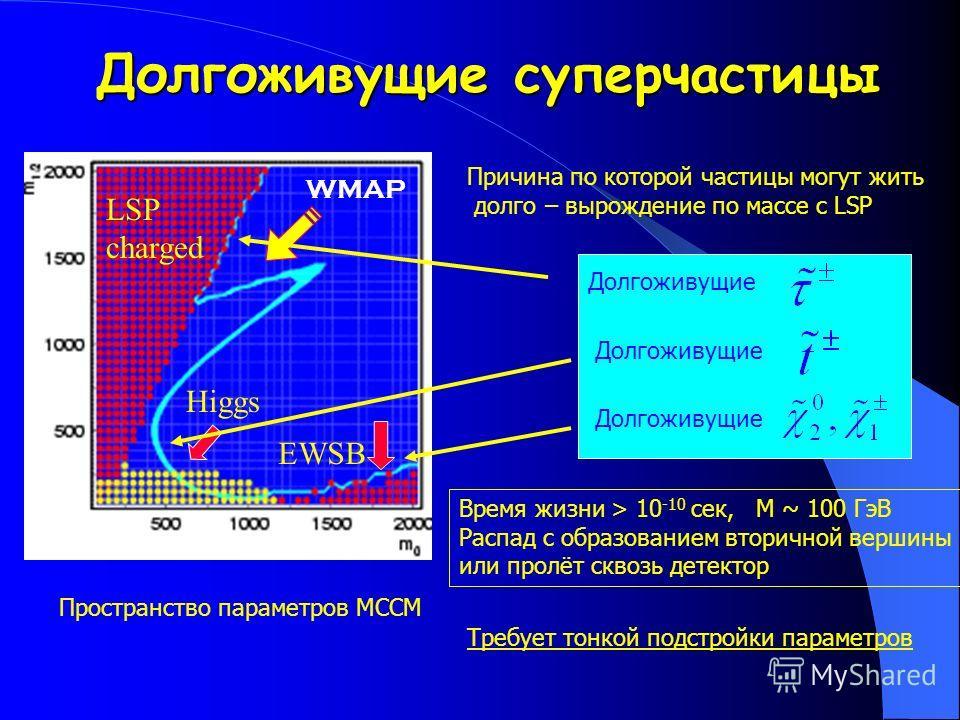 Долгоживущие суперчастицы WMAP LSP charged Higgs EWSB Пространство параметров МССМ Причина по которой частицы могут жить долго – вырождение по массе с LSP Долгоживущие Время жизни > 10 -10 сек, М ~ 100 ГэВ Распад с образованием вторичной вершины или