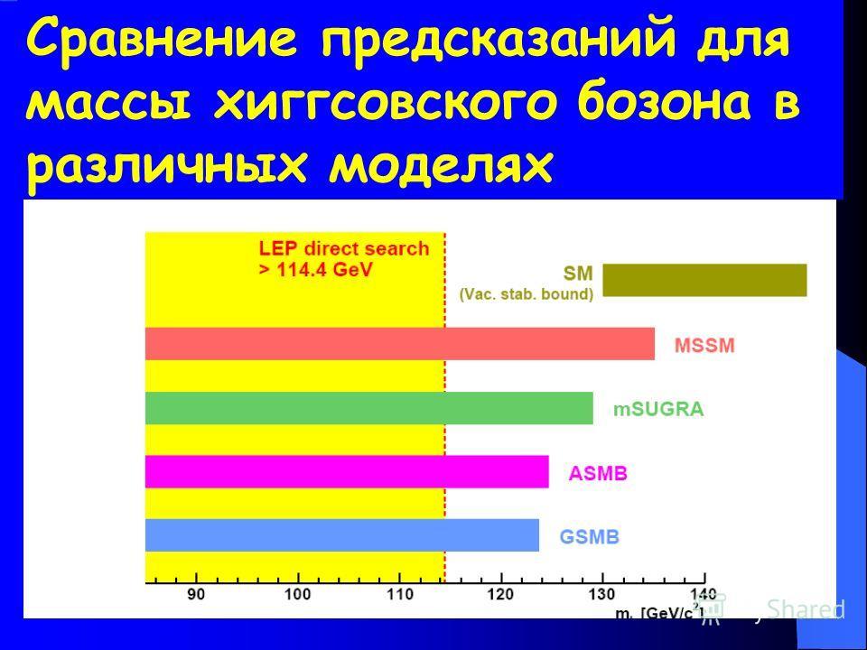 Сравнение предсказаний для массы хиггсовского бозона в различных моделях