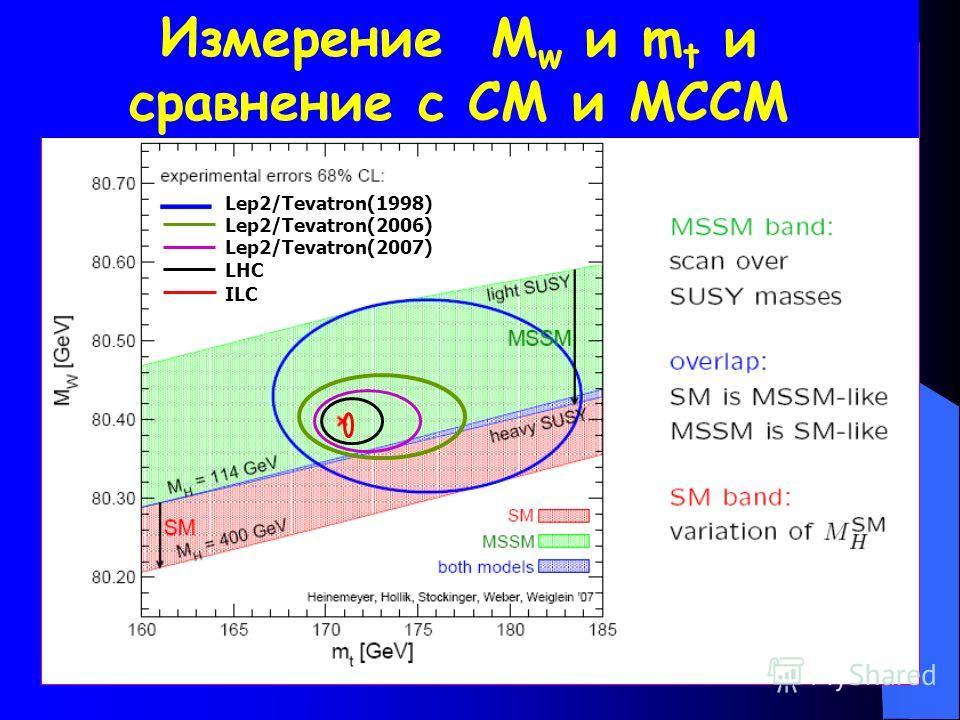 Lep2/Tevatron(1998) Lep2/Tevatron(2006) Lep2/Tevatron(2007) LHC ILC Измерение М w и m t и сравнение с СМ и МССМ