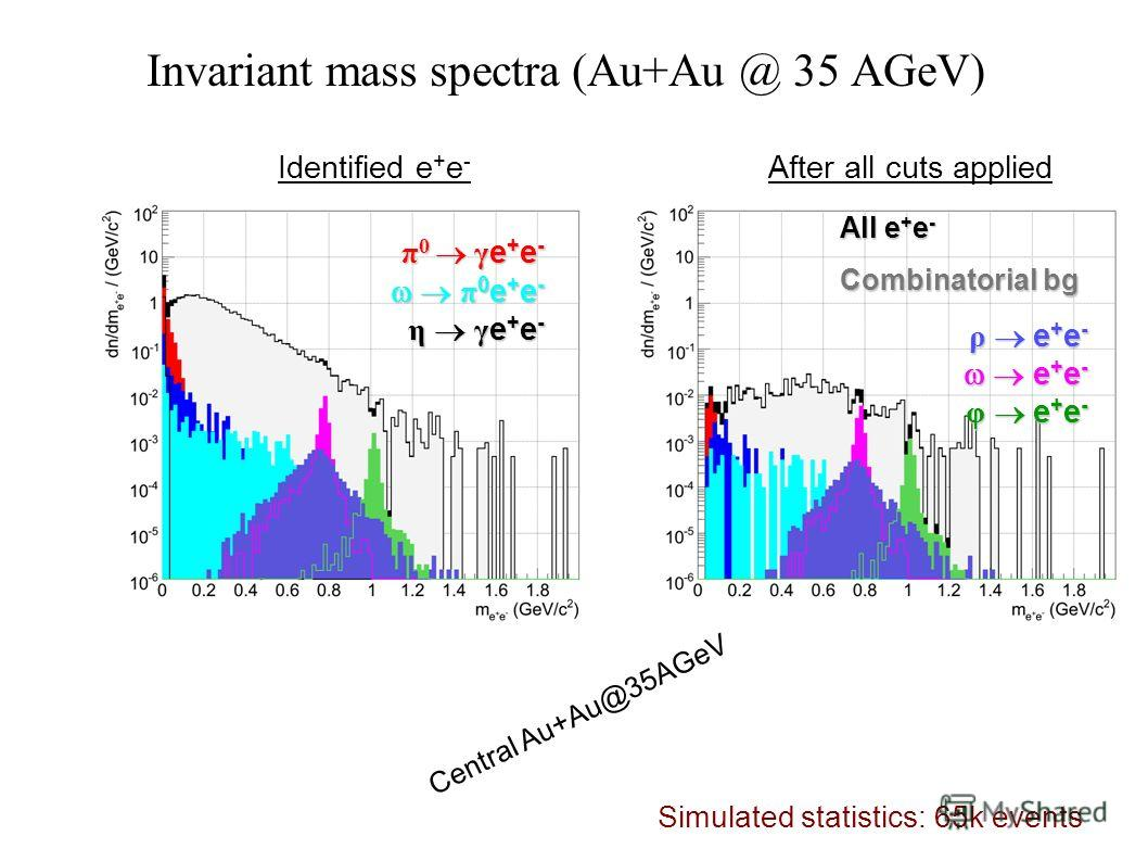 Invariant mass spectra (Au+Au @ 35 AGeV) π 0 γ e + e - π 0 e + e - η γ e + e - Identified e + e - After all cuts applied All e + e - Combinatorial bg ρ e + e - e + e - φ e + e - Central Au+Au@35AGeV Simulated statistics: 65k events