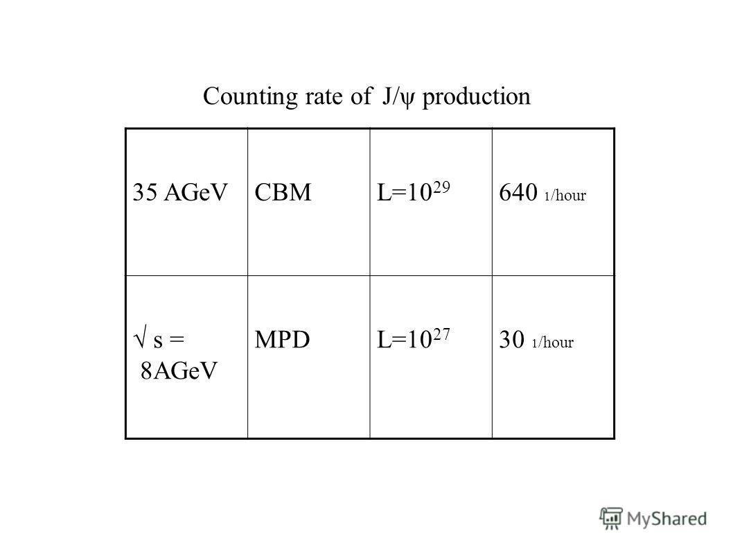 35 AGeVCBML=10 29 640 1 /hour s = 8AGeV MPDL=10 27 30 1 /hour Counting rate of J/ψ production