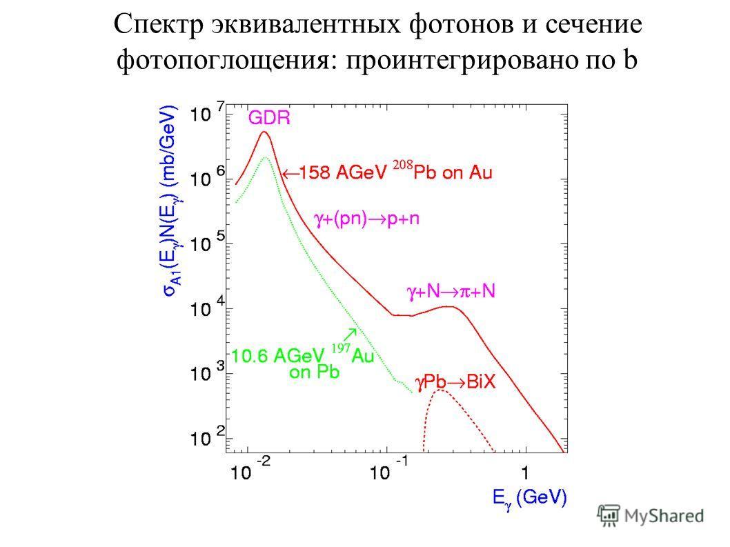 Спектр эквивалентных фотонов и сечение фотопоглощения: проинтегрировано по b