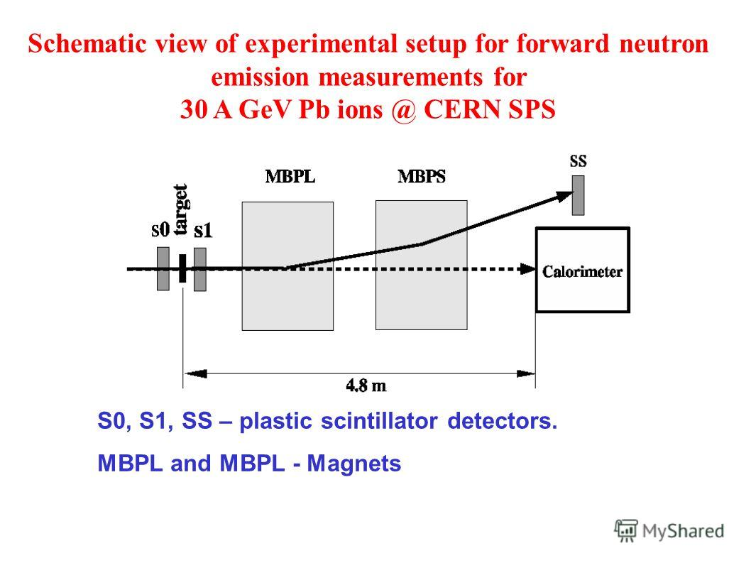 Schematic view of experimental setup for forward neutron emission measurements for 30 A GeV Pb ions @ CERN SPS S0, S1, SS – plastic scintillator detectors. MBPL and MBPL - Magnets