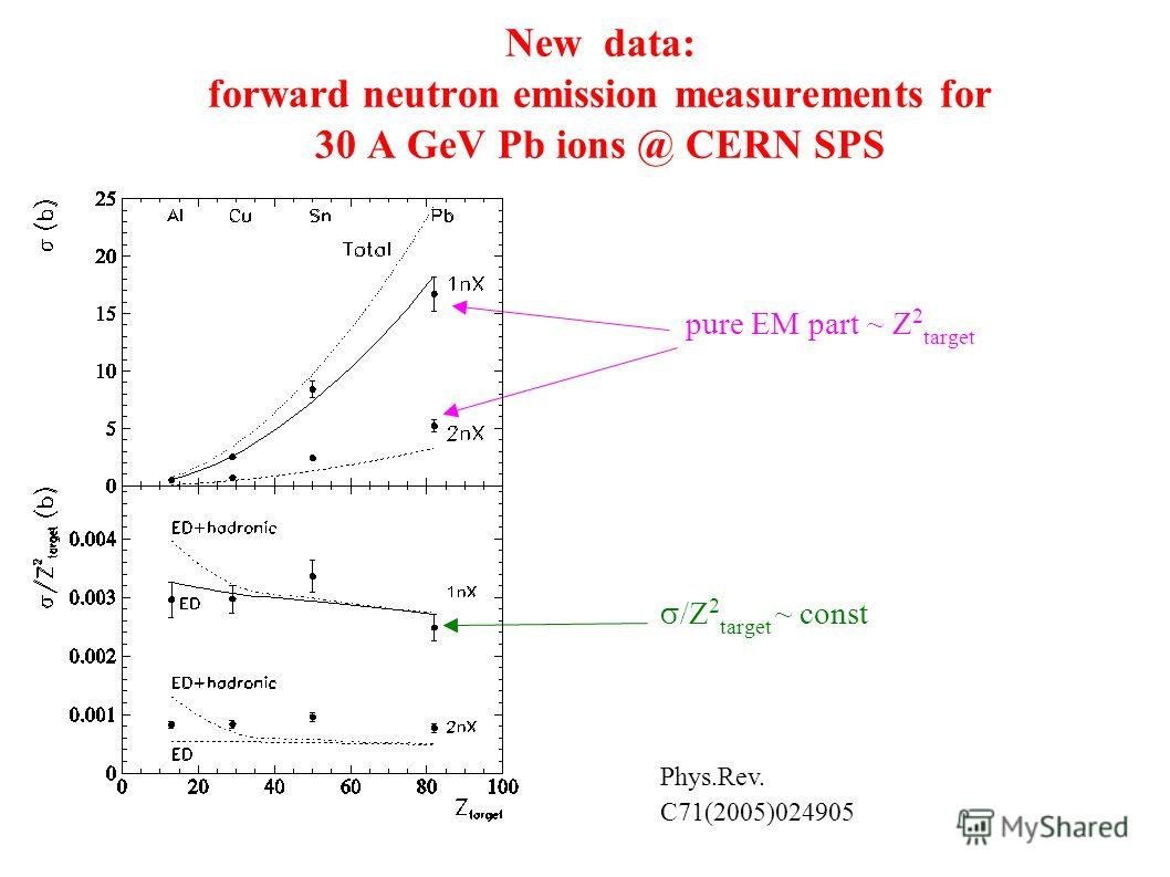 New data: forward neutron emission measurements for 30 A GeV Pb ions @ CERN SPS pure EM part ~ Z 2 target /Z 2 target ~ const Phys.Rev. C71(2005)024905