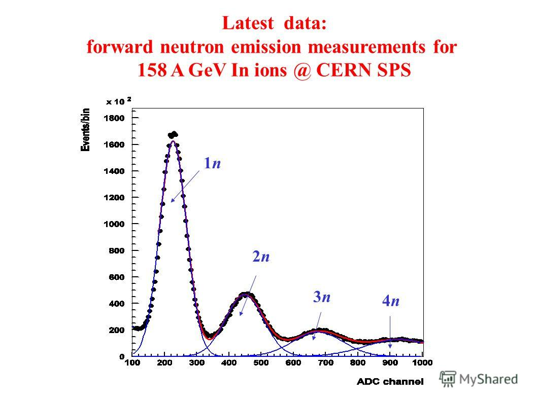 Latest data: forward neutron emission measurements for 158 A GeV In ions @ CERN SPS 1n1n 2n2n 3n3n 4n4n