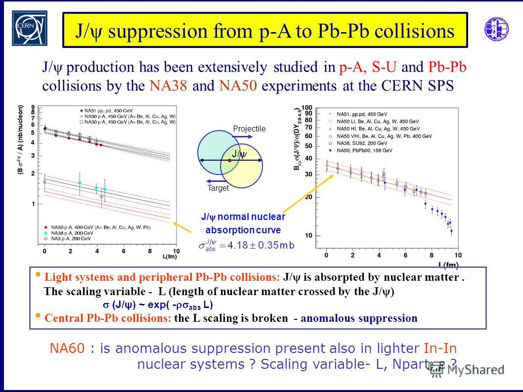 J/ψ suppression from p-A to Pb-Pb collisions Projectile Target J / J/ψ production has been extensively studied in p-A, S-U and Pb-Pb collisions by the NA38 and NA50 experiments at the CERN SPS J/ normal nuclear absorption curve Light systems and peri