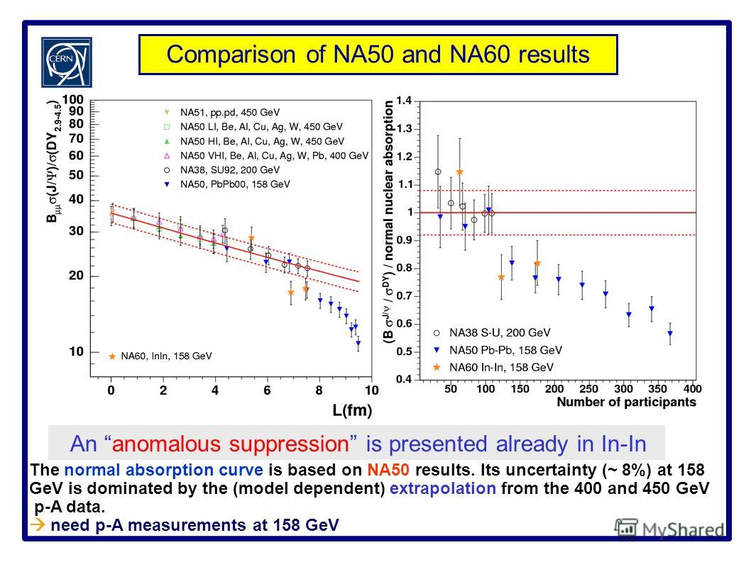 The normal absorption curve is based on NA50 results. Its uncertainty (~ 8%) at 158 GeV is dominated by the (model dependent) extrapolation from the 400 and 450 GeV p-A data. need p-A measurements at 158 GeV Comparison of NA50 and NA60 results An ano