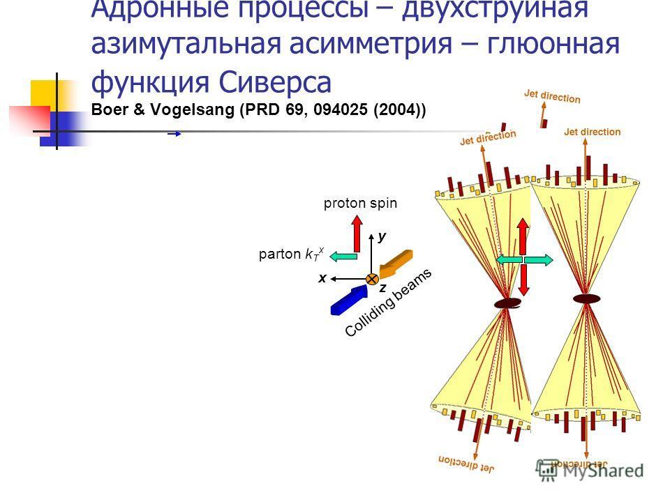 z x y Colliding beams proton spin parton k T x Адронные процессы – двухструйная азимутальная асимметрия – глюонная функция Сиверса Boer & Vogelsang (PRD 69, 094025 (2004))