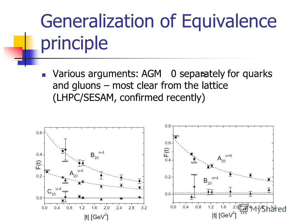 Generalization of Equivalence principle Various arguments: AGM 0 separately for quarks and gluons – most clear from the lattice (LHPC/SESAM, confirmed recently)