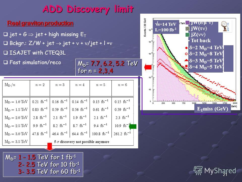 21 s=14 TeV L=100 fb -1 E T miss (GeV) jW(e/μ ) jW(τ ) jZ( ) Tot back =2 M D =4 TeV =2 M D =8 TeV =3 M D =5 TeV =4 M D =5 TeV ADD Discovery limit Real graviton production jet + G jet + high missing E T Bckgr.: Z/W + jet jet + + /jet + l + ISAJET with
