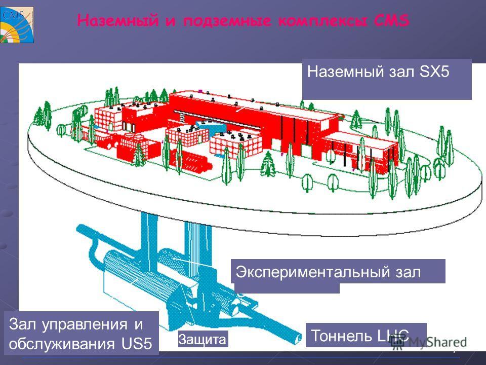 7 Наземный и подземные комплексы CMS Surface building (SX) Delivered January 2000 Experimental cavern (UX) Ready April 2004? Service cavern (US) LHC tunnel Pillar Наземный зал SX5 Экспериментальный зал UX5 Зал управления и обслуживания US5 Тоннель LH