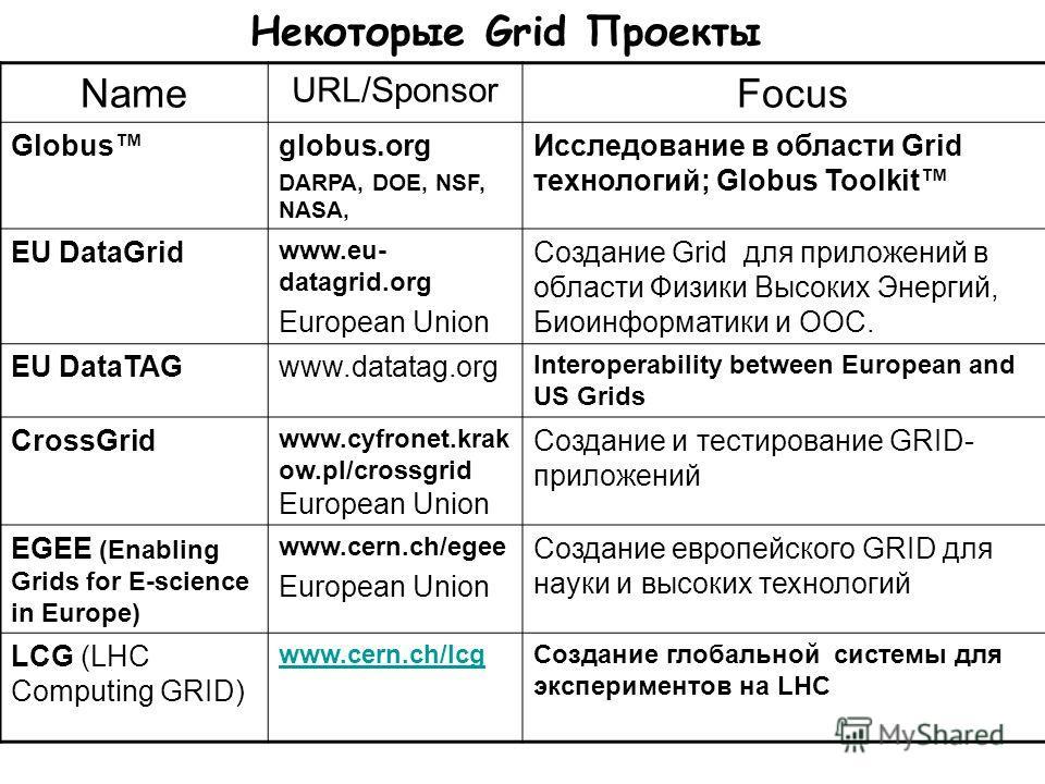 Некоторые Grid Проекты Name URL/Sponsor Focus Globusglobus.org DARPA, DOE, NSF, NASA, Исследование в области Grid технологий; Globus Toolkit EU DataGrid www.eu- datagrid.org European Union Создание Grid для приложений в области Физики Высоких Энергий