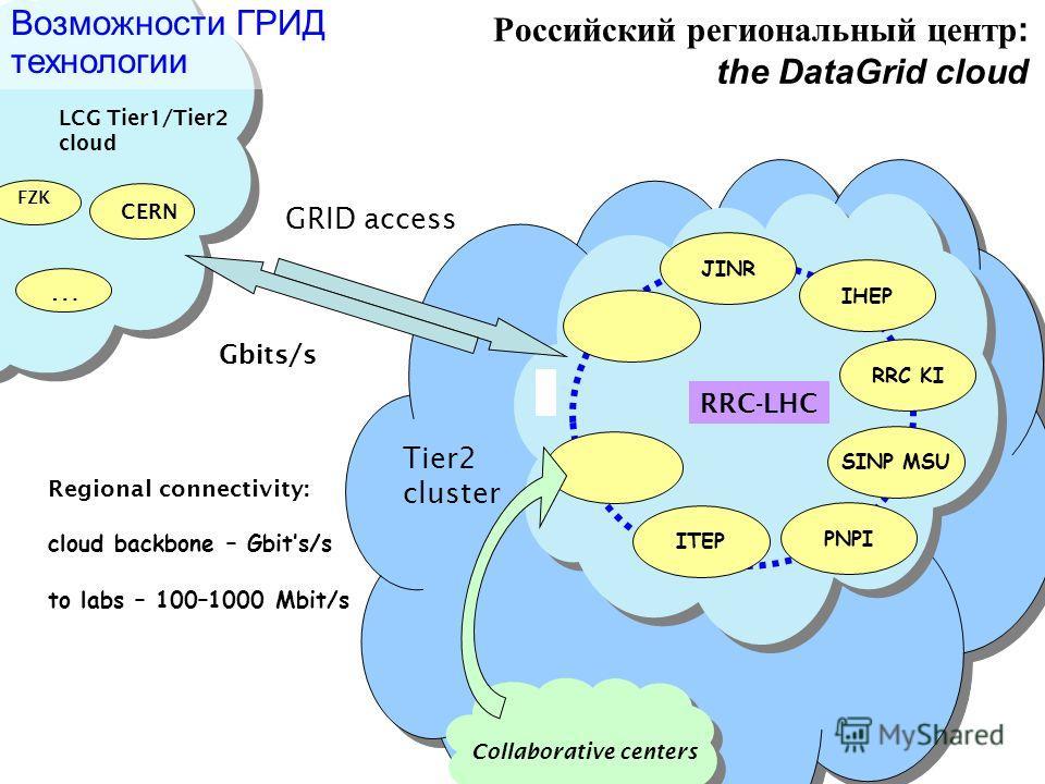 Российский региональный центр : the DataGrid cloud PNPI IHEP RRC KI ITEP JINR SINP MSU Возможности ГРИД технологии RRC-LHC LCG Tier1/Tier2 cloud CERN … Gbits/s FZK Regional connectivity: cloud backbone – Gbits/s to labs – 100–1000 Mbit/s Collaborativ