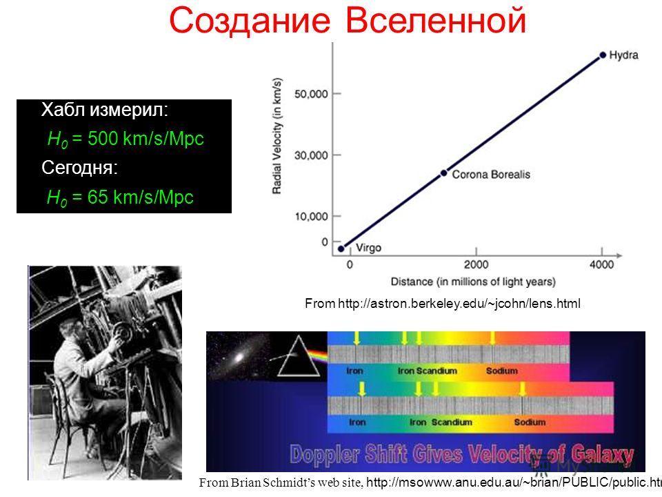 From Brian Schmidts web site, http://msowww.anu.edu.au/~brian/PUBLIC/public.html From http://astron.berkeley.edu/~jcohn/lens.html Создание Вселенной Хабл измерил: :H 0 = 500 km/s/Mpc Сегодня: H 0 = 65 km/s/Mpc