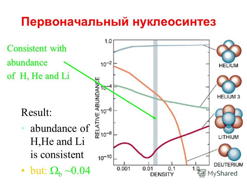 Первоначальный нуклеосинтез Result: abundance of H,He and Li is consistent but: b ~0.04 Consistent with abundance of H, He and Li