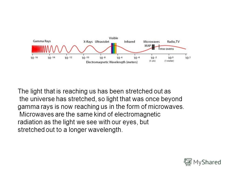 The light that is reaching us has been stretched out as the universe has stretched, so light that was once beyond gamma rays is now reaching us in the form of microwaves. Microwaves are the same kind of electromagnetic radiation as the light we see w