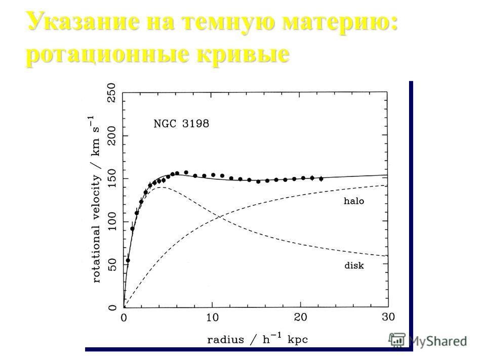 Указание на темную материю: ротационные кривые mv 2 /R = G m M/R 2 v~R для внутренней обасти v~1/R для внешней области