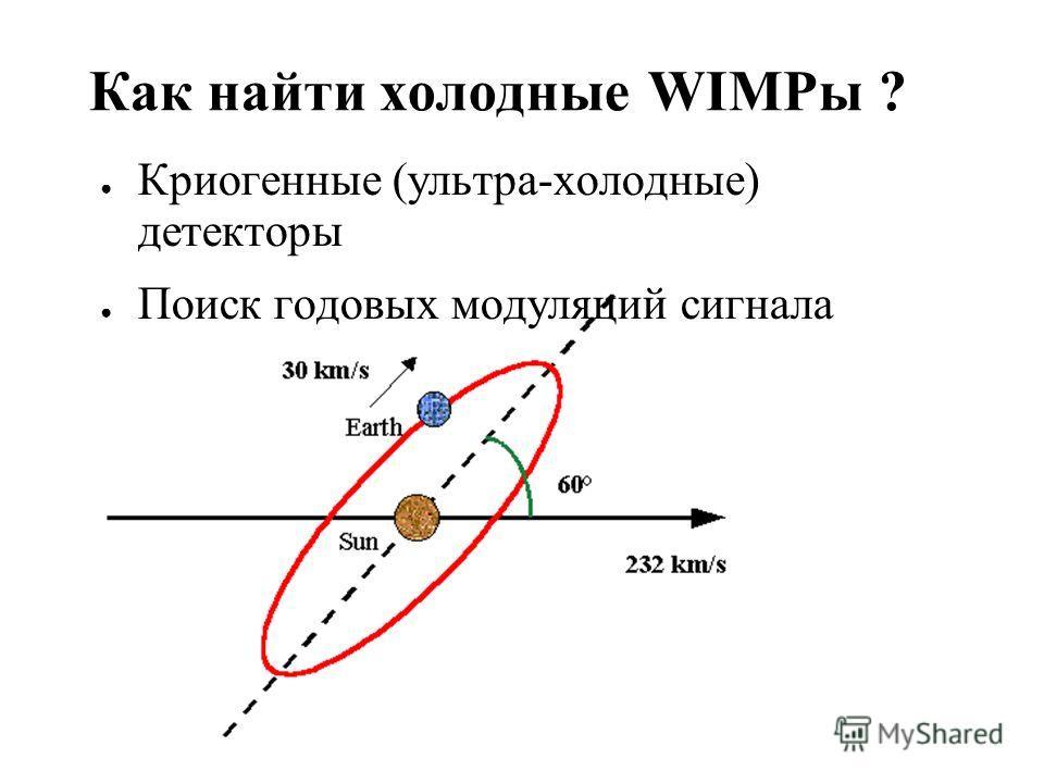 Ее масса должна быть > 150 GeV, иначе – Ее вклад будет неправильным – Она уже должна бы быть найдена Но как доказать ее существование? WIMP кандидат I: Легкие суперсимметричные частицы (LSP)