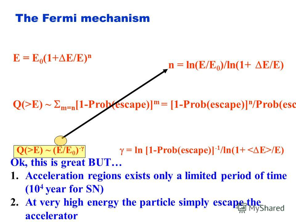 The Fermi mechanism Scattering on the plane shock waves is a more efficient accelerator = 2/3 = -2/3 Large shock wave Shocked gas (E f -E i )/E i = 4/3
