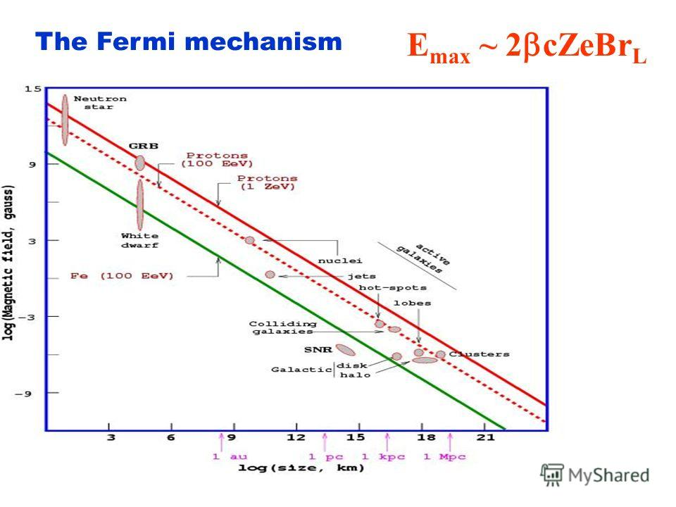 The Fermi mechanism The energy gain after n shocks is: E = E 0 (1+ E/E) n The number of counts needed to reach energy E is: n = ln(E/E 0 )/ln(1+ E/E) The number of particles with energy greater than E is: Q(>E) ~ m=n [1-Prob(escape)] m = [1-Prob(esca