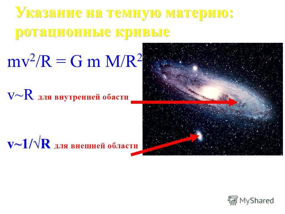 Видимая масса во Вселенной : Следствия: Меньше, чем ограничение из нуклеосинтеза для барионов bary =0.04 согласуется Большее число барионов во Вселенной не светятся (~75%) – Газ и пыль – Остатки звезд (белые карлики, нейтринный звезды, черные дыры)