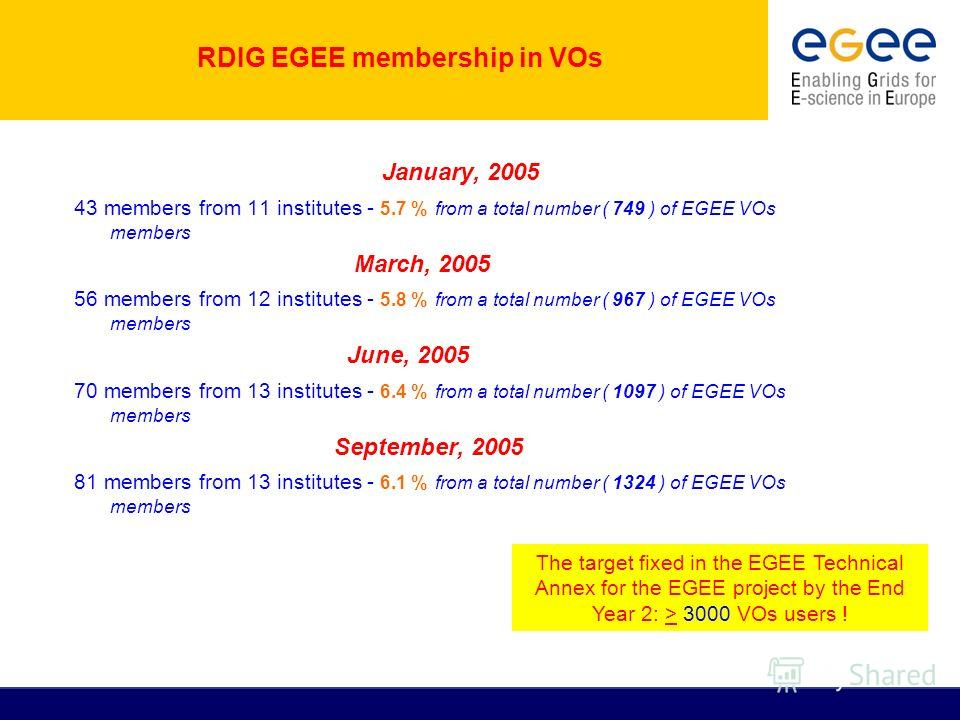 RDIG EGEE membership in VOs January, 2005 43 members from 11 institutes - 5.7 % from a total number ( 749 ) of EGEE VOs members March, 2005 56 members from 12 institutes - 5.8 % from a total number ( 967 ) of EGEE VOs members June, 2005 70 members fr