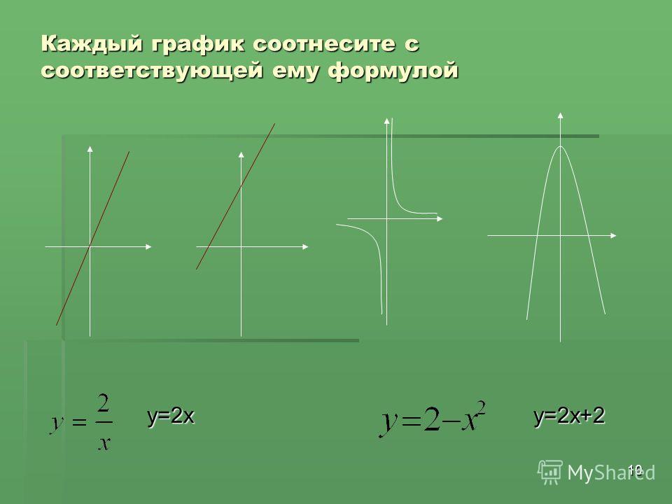 10 Каждый график соотнесите с соответствующей ему формулой y=2xy=2x+2