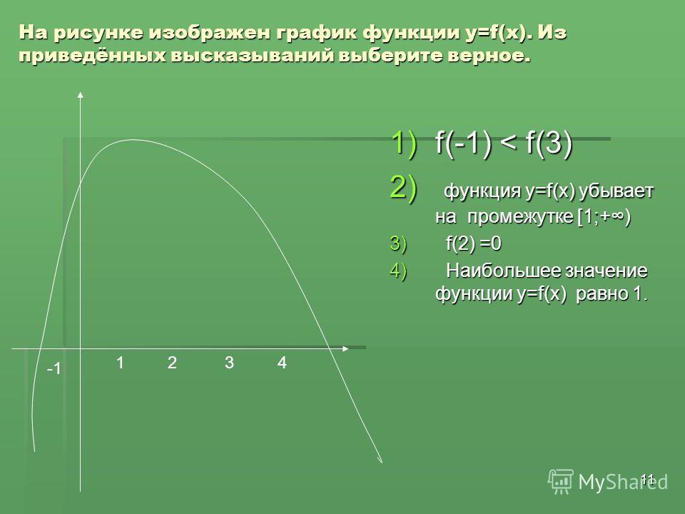 11 На рисунке изображен график функции у=f(x). Из приведённых высказываний выберите верное. 1)f(-1) < f(3) 2) функция у=f(x) убывает на промежутке [1;+) 3) f(2) =0 4) Наибольшее значение функции у=f(x) равно 1. 1 2 3 4