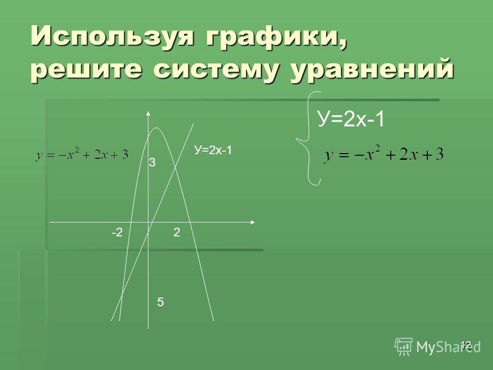 12 Используя графики, решите систему уравнений У=2х-1 -2 5 2 3