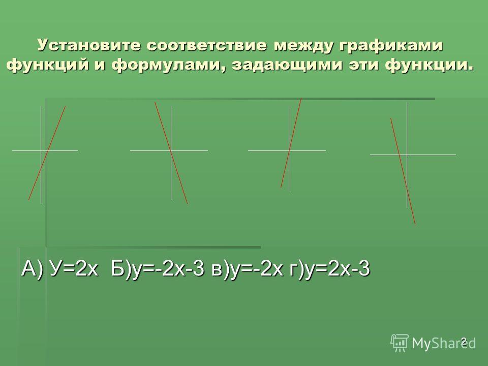 2 Установите соответствие между графиками функций и формулами, задающими эти функции. А) У=2х Б)у=-2х-3 в)у=-2х г)у=2х-3