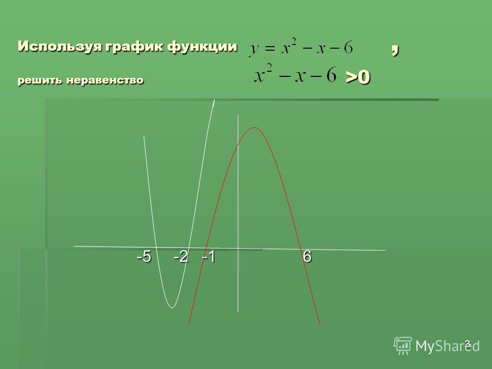 3 Используя график функции, решить неравенство >0 -5 -2 -1 6 -5 -2 -1 6