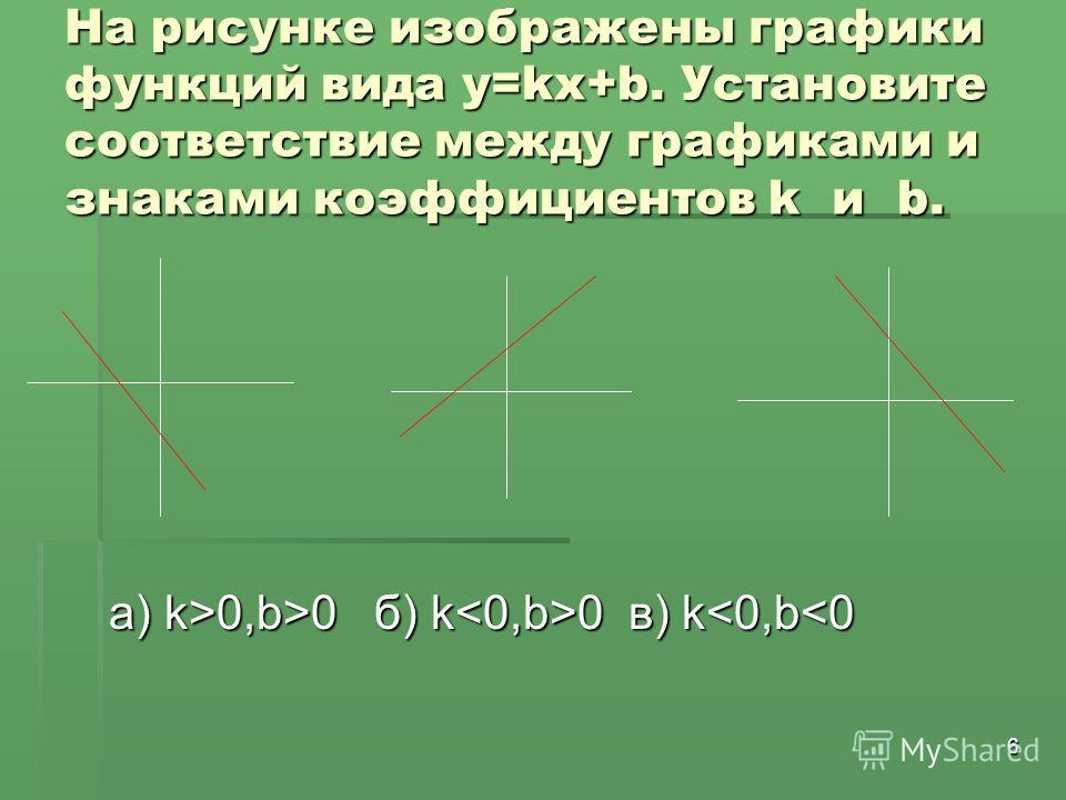 6 На рисунке изображены графики функций вида у=kх+b. Установите соответствие между графиками и знаками коэффициентов k и b. a) k>0,b>0 б) k 0 в) k 0,b>0 б) k 0 в) k