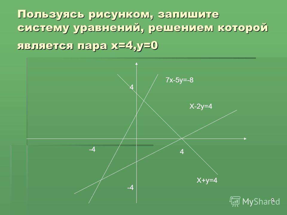 9 Пользуясь рисунком, запишите систему уравнений, решением которой является пара х=4,у=0 4 -4 4 Х+у=4 Х-2у=4 7х-5у=-8