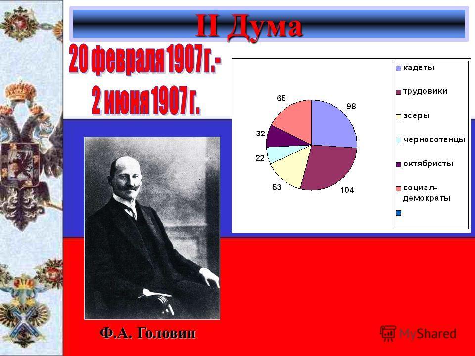 II Дума II Дума Ф.А. Головин
